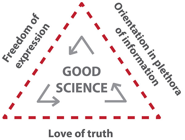 Good Science